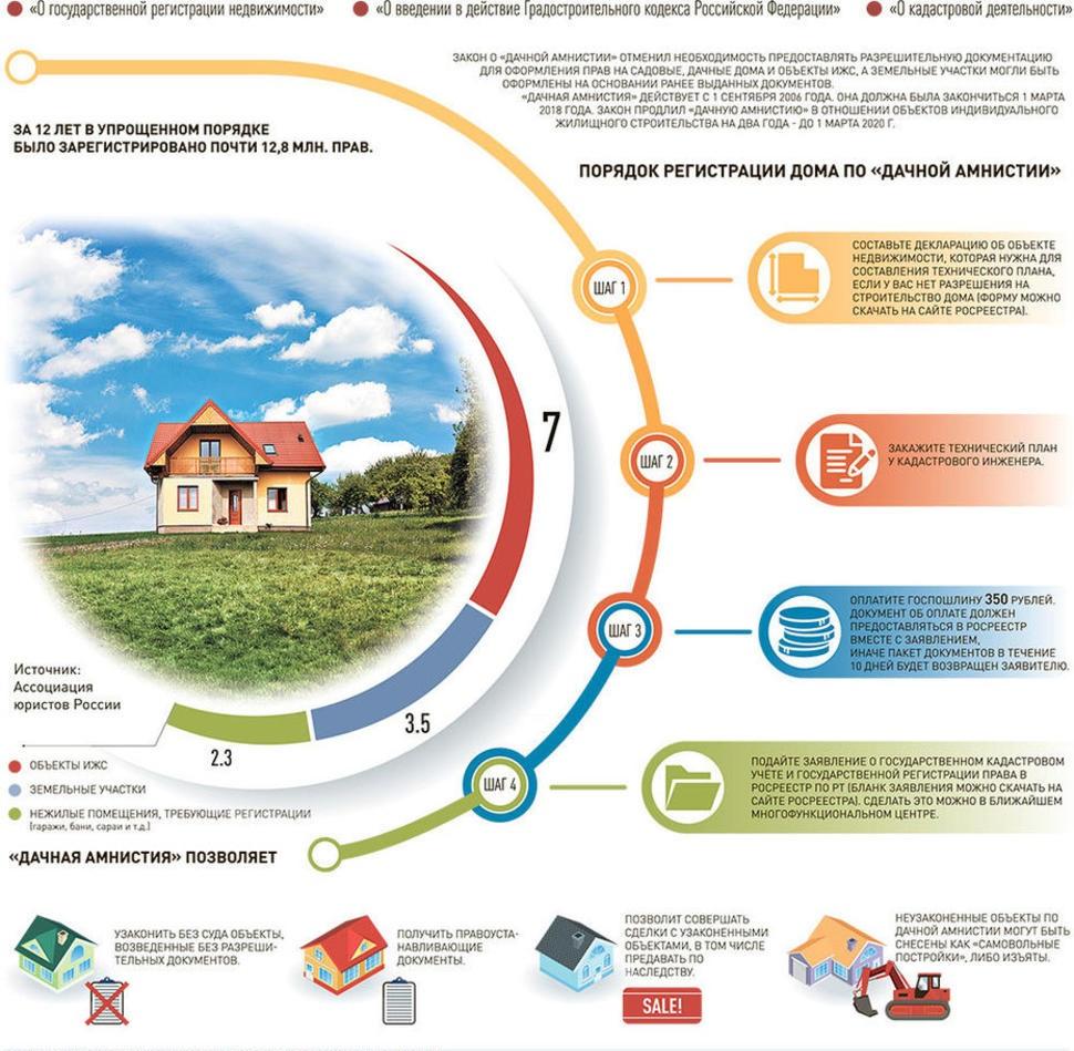 зарегистрировать построенный дом на земельном участке